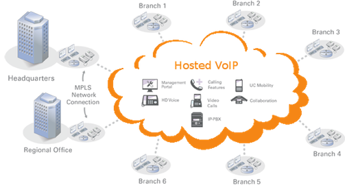 samplehostedvoip31